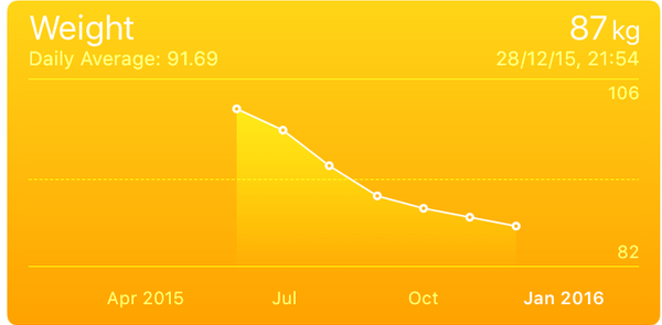 Weight graphed from Jul 8 2015 (101.8Kg) to 28 Dec 2015 (87Kg)