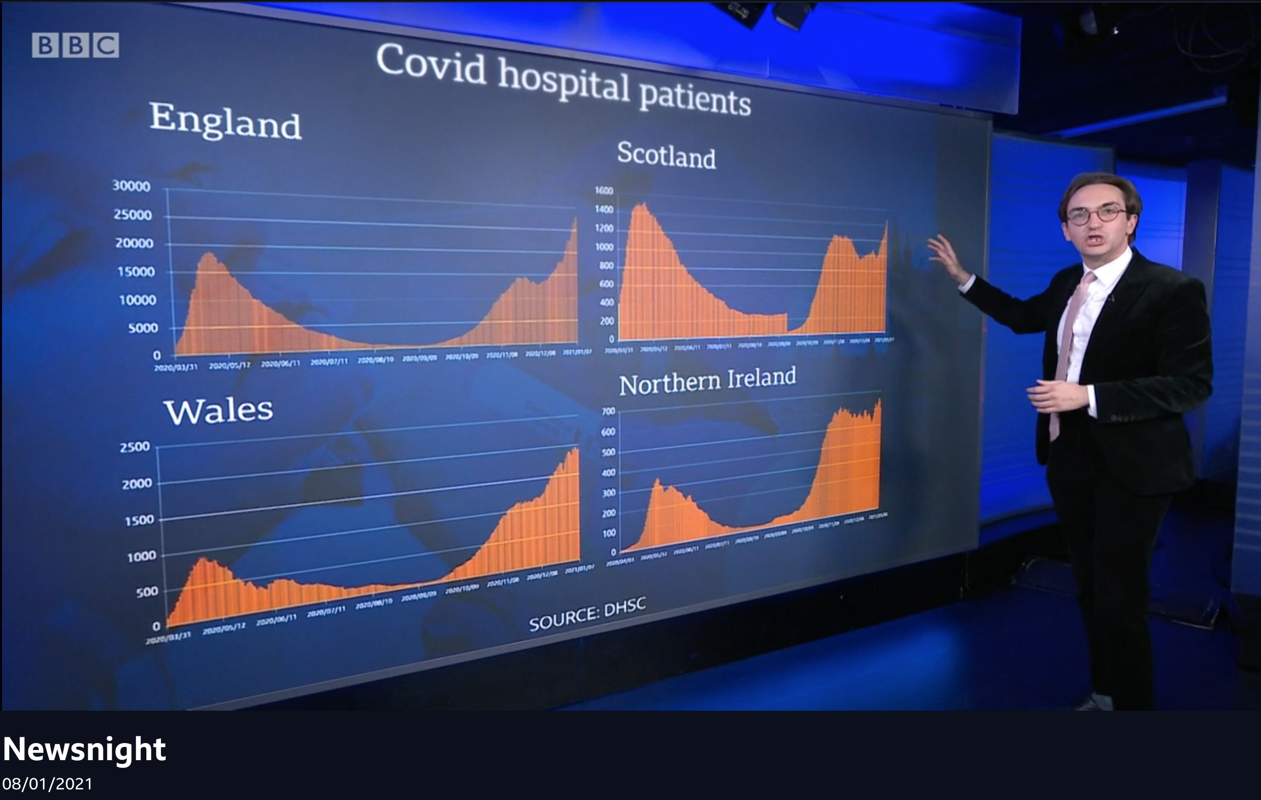 Newsnight charts of COVID-19 hospitlisations in four UK nations